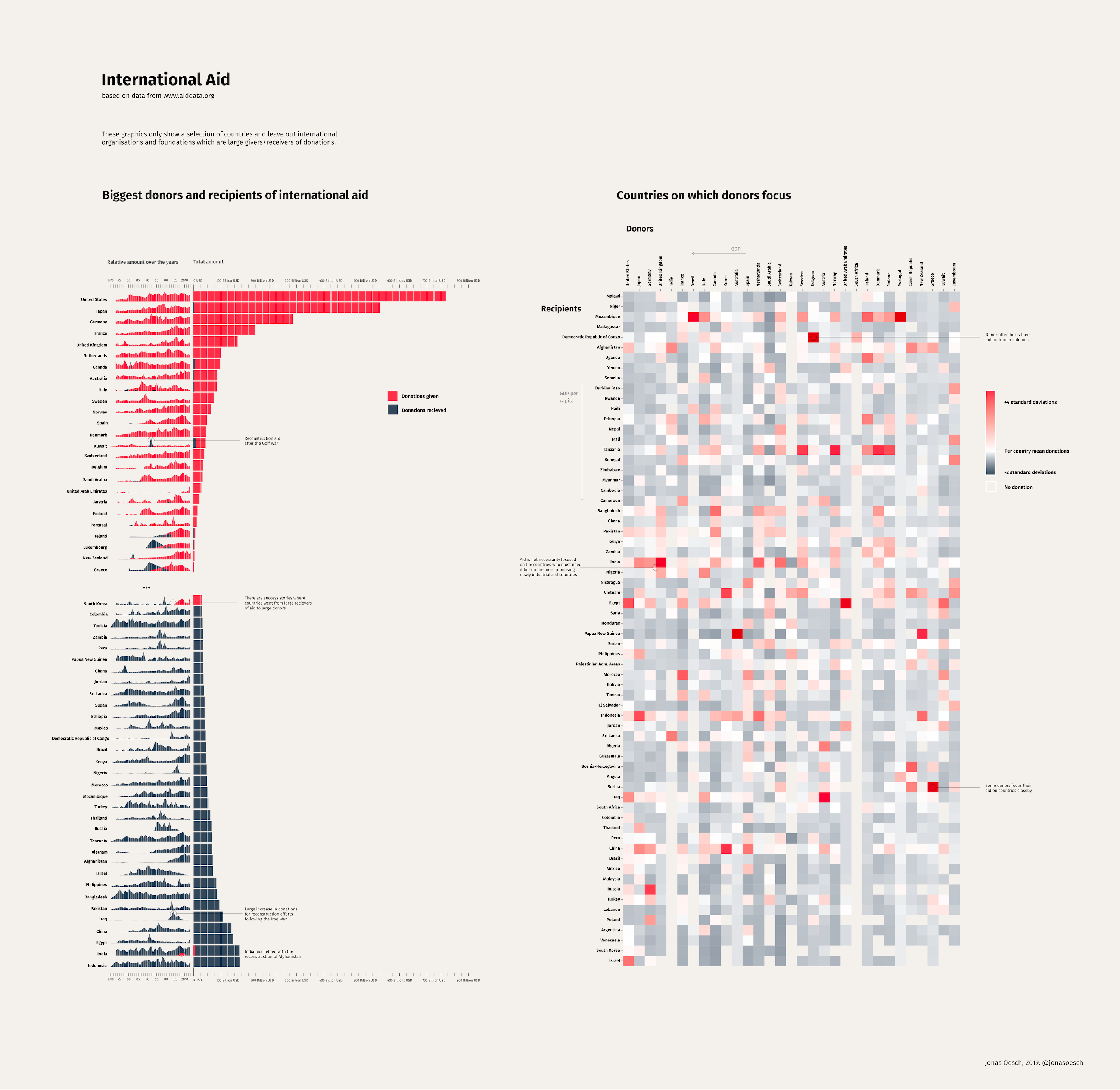 An explorative data visualization showing patterns in the flow of international aid money
