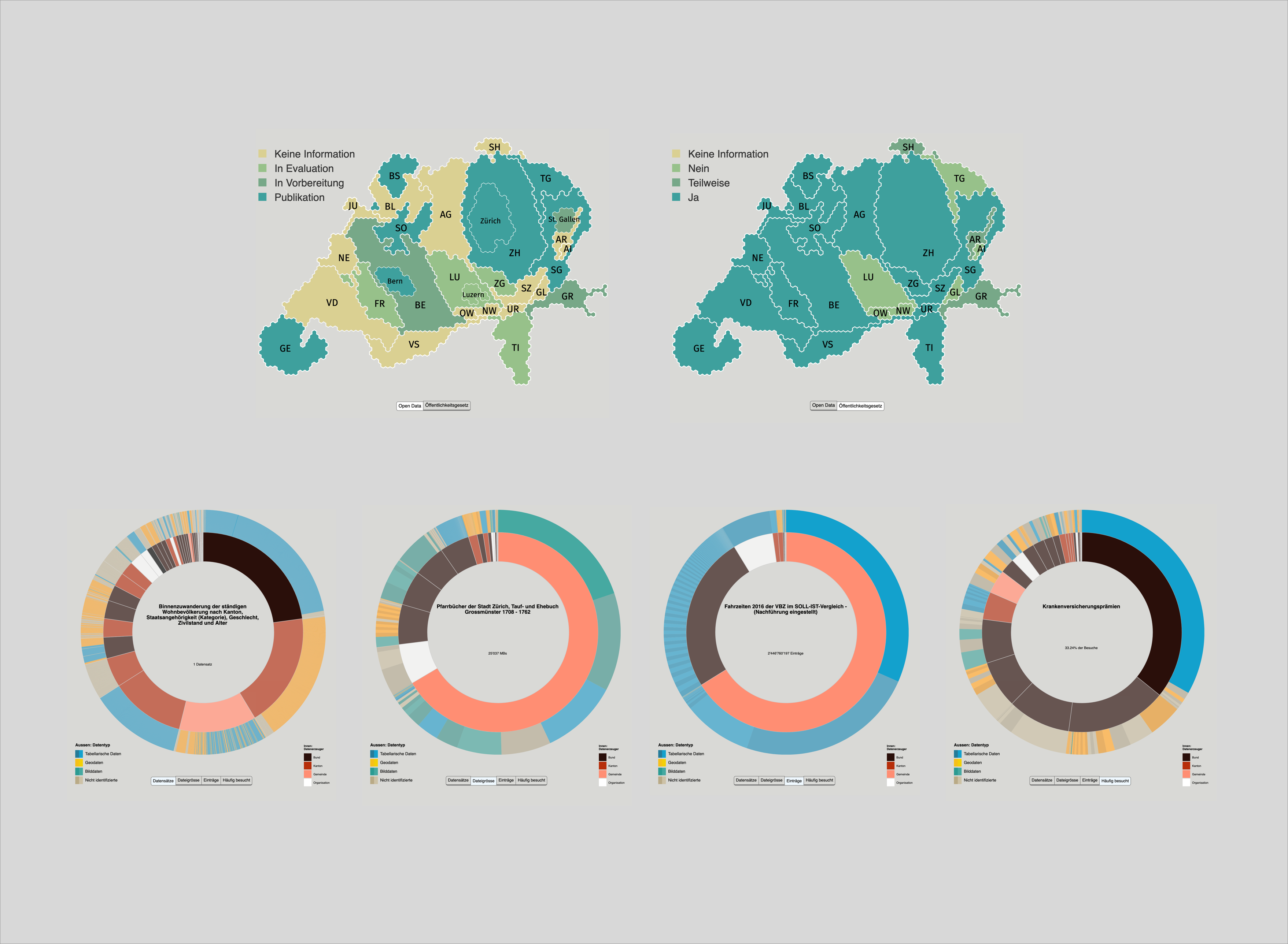 Visualizations for the article on the current state of the Open Data movement in Switzerland