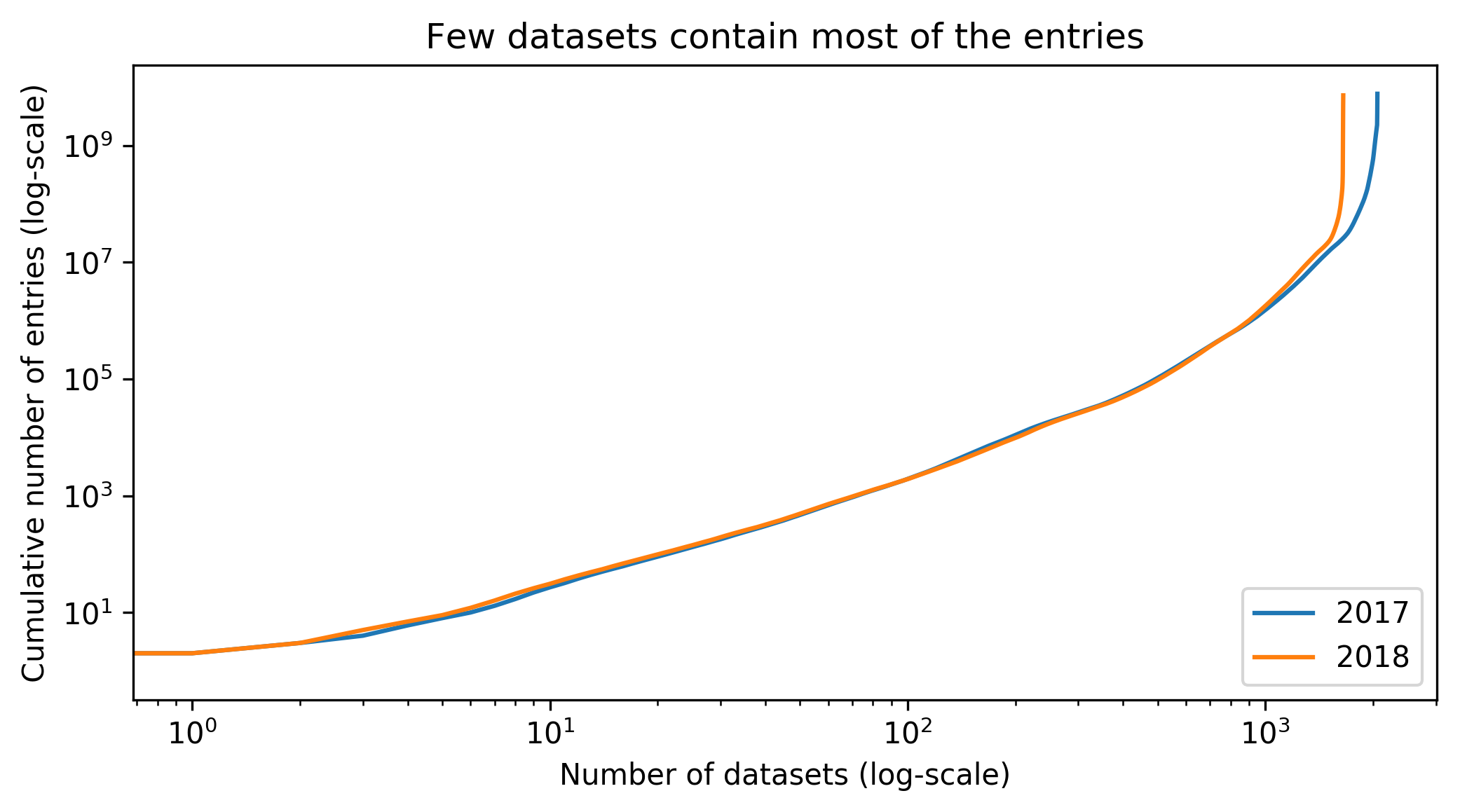 Doing a plot of the cumulative sum of entries shows that the distribution is long tailed